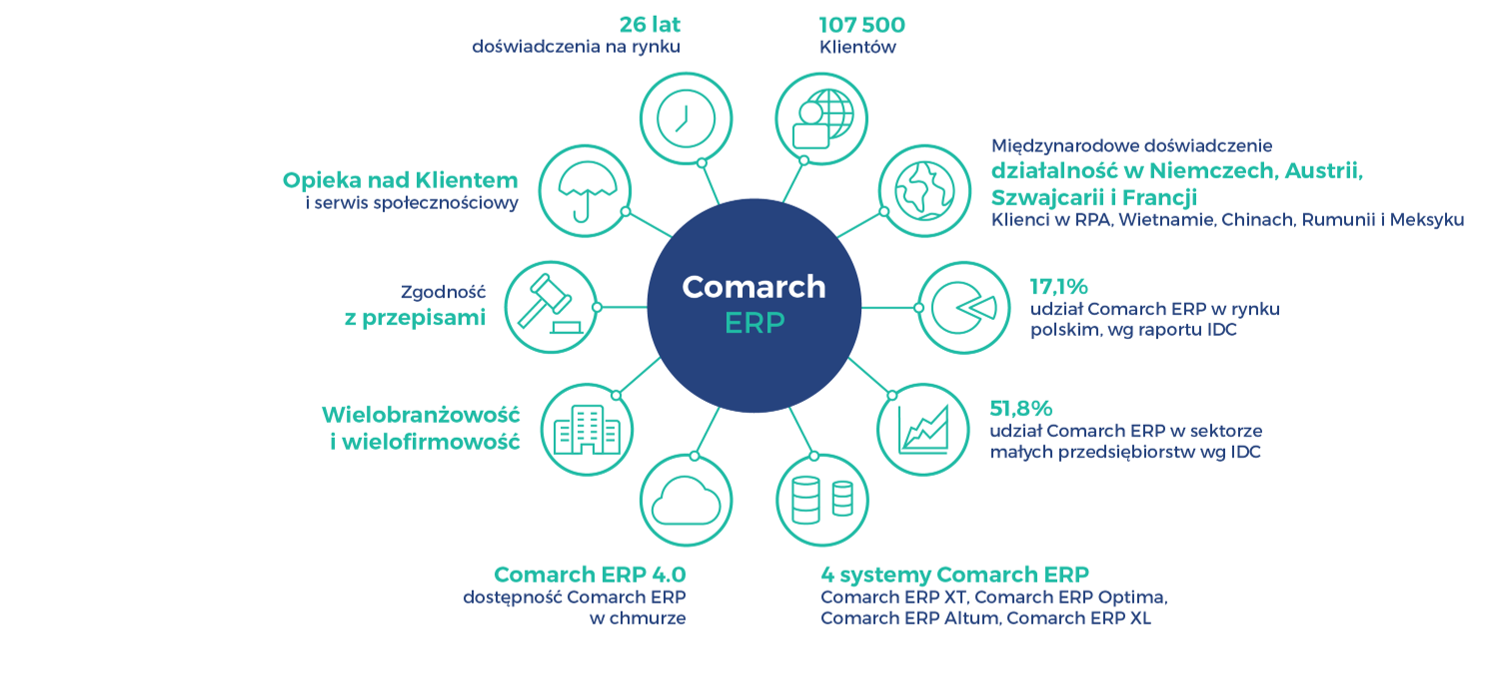 comarch erp